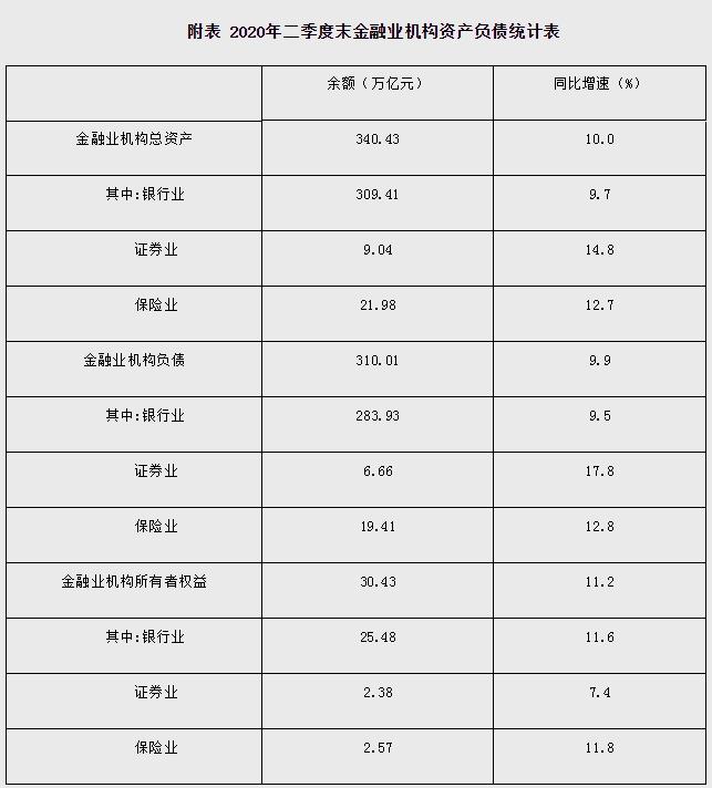 二季度末金融机构总资产同比增10% 负债增9.9%