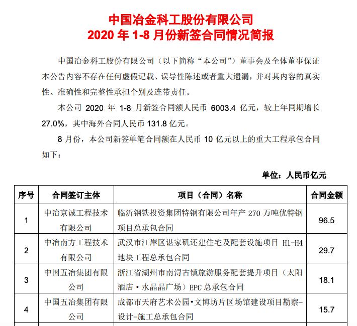 中国中冶:前8月新签合同额6003.4亿元同比增长27.0%
