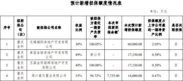 金科股份:重庆金科拟为4家公司新增担保额度不超过10.83亿元-中国网地产