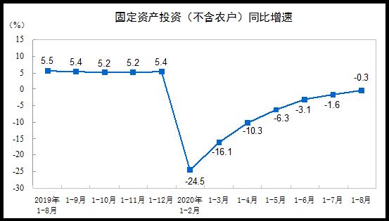 2020年1—8月份全国固定资产投资(不含农户)下降0.3%