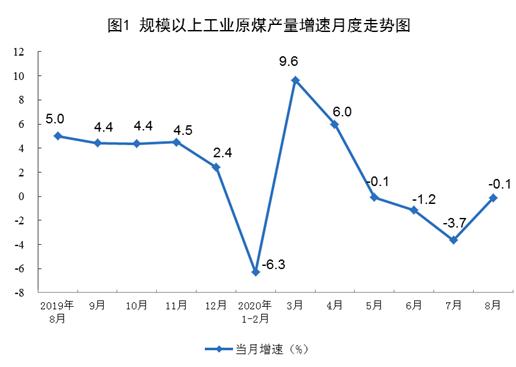 国家统计局:8月规上工业原煤生产降幅收窄 原油、电力生产增速加快