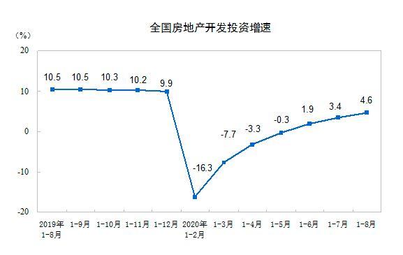 前8月房地产投资同比增4.6% 销售额年内首次由负转正
