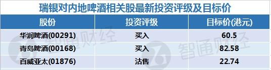 瑞银对内地啤酒股最新评级及目标价(表)
