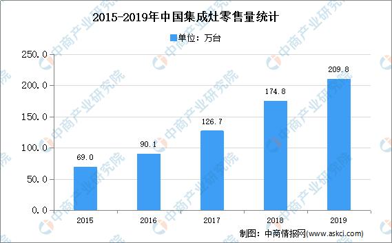 2020年中国集成灶市场现状及市场规模预测分析