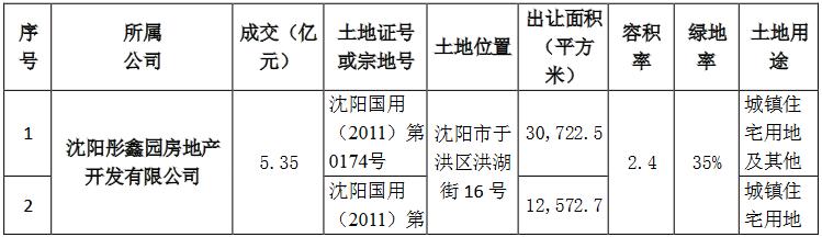 阳光城:将为3家公司提供5.53亿元融资担保-中国网地产
