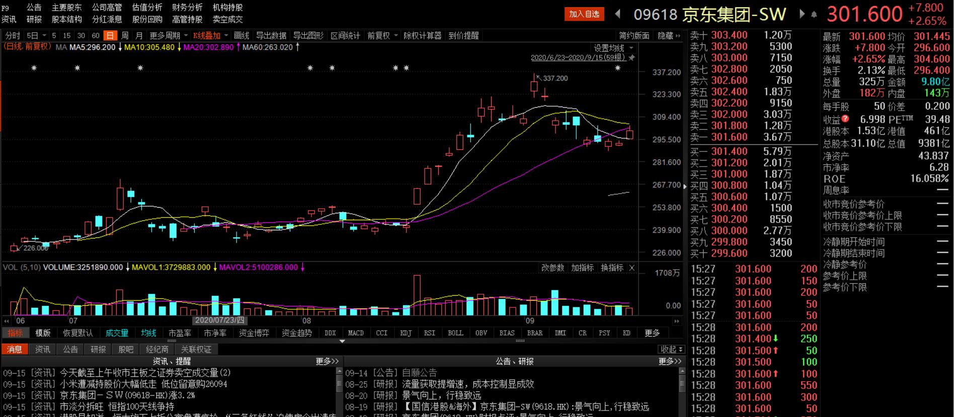 京东集团附属公司京东数科拟于科创板上市,融资200亿人民币