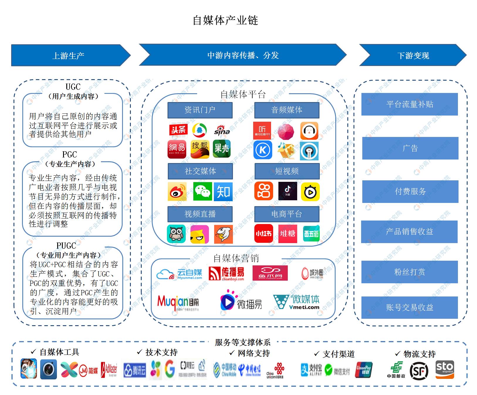 2020年自媒体行业产业链图谱上中下游深度剖析(图)