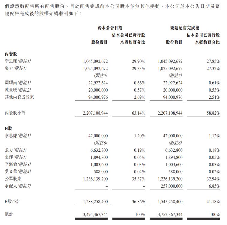 富力地产:拟配售发行2.57亿股新股