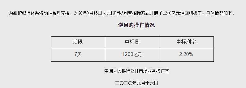 央行:开展1200亿元逆回购操作-中国网地产