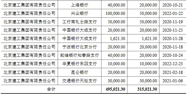 北京建工:拟发行30亿元可续期公司债券-中国网地产