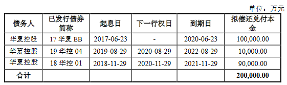 华夏幸福:拟发行20亿元公司债券