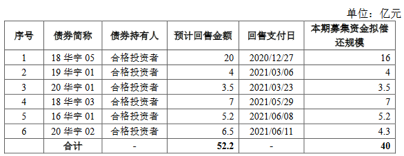 华宇集团40亿元小公募公司债券获上交所受理-中国网地产
