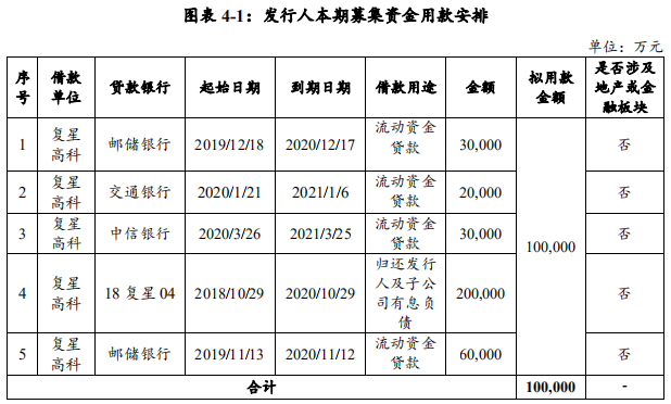 复星高科:拟发行10亿元中期票据 用于偿还有息债务