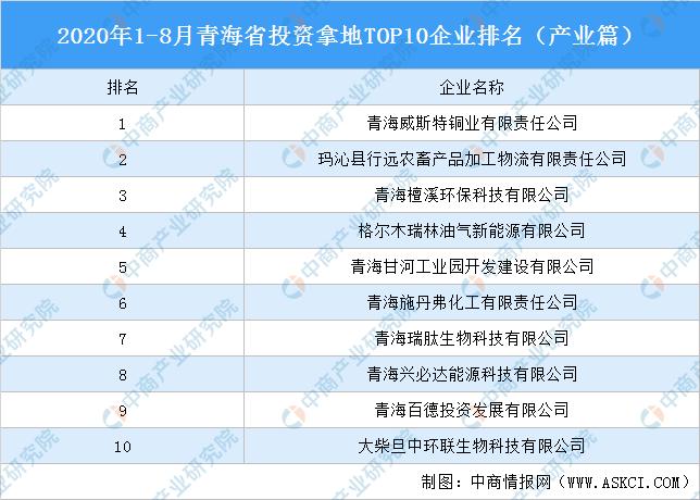 产业地产投资情报:2020年1-8月青海省投资拿地TOP10企业排名(产业篇)
