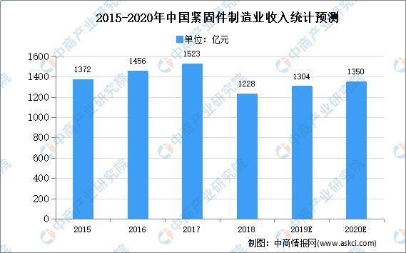 2020年中国紧固件市场规模及发展趋势预测分析