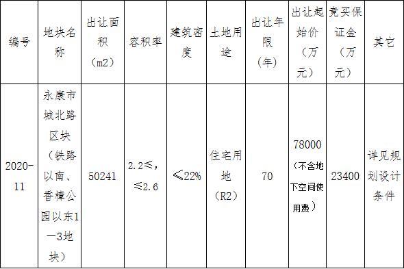 中天10.71亿元竞得金华永康市1宗住宅用地