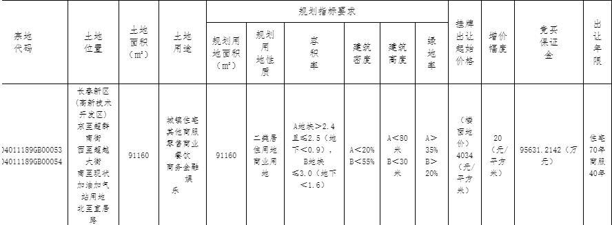 万科10.2亿元竞得长春新区1宗商住地块-中国网地产