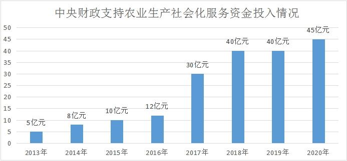 八年190亿元 中央财政支持农业生产社会化服务