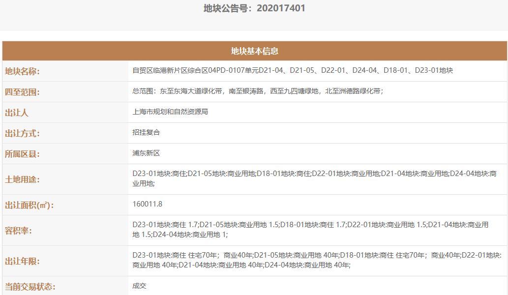 长城建设2.75亿元竞得上海临港片区1宗综合用地-中国网地产