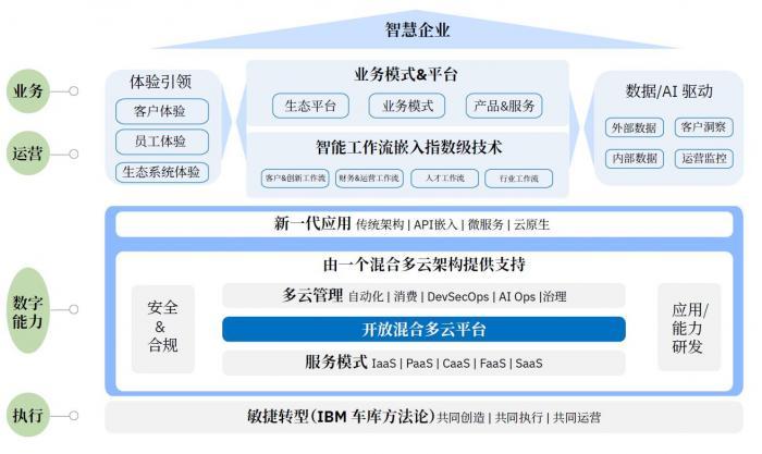 """云服务市场仅为美国的8% IBM称中国企业""""数字化重塑""""已进入""""深水区"""""""