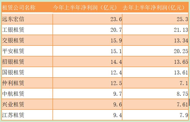 融资租赁公司半年报:头部公司整体稳健 26家净利润亏损