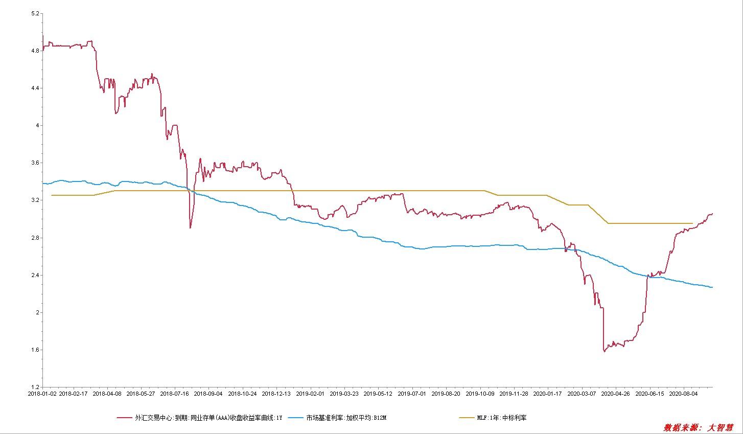 """银行急缺""""长钱"""":同业存单利率反超MLF 与回购利差创两年新高"""