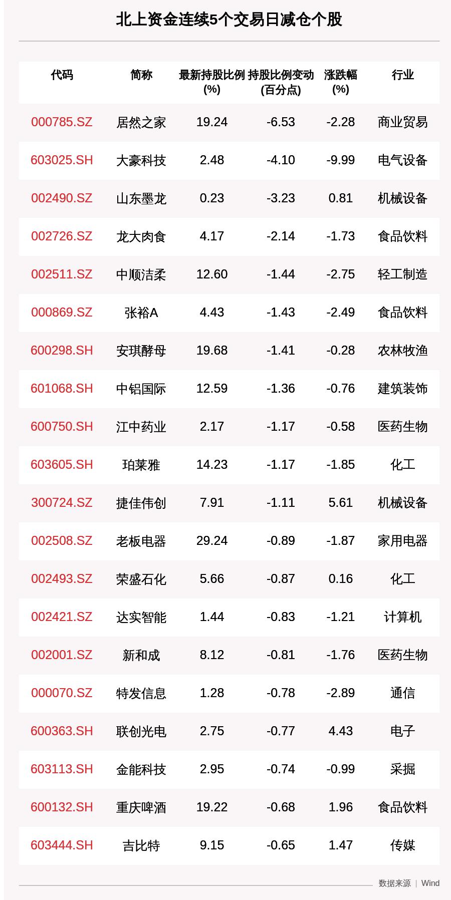 揭秘北上资金:连续5日减仓这72只个股(附名单)
