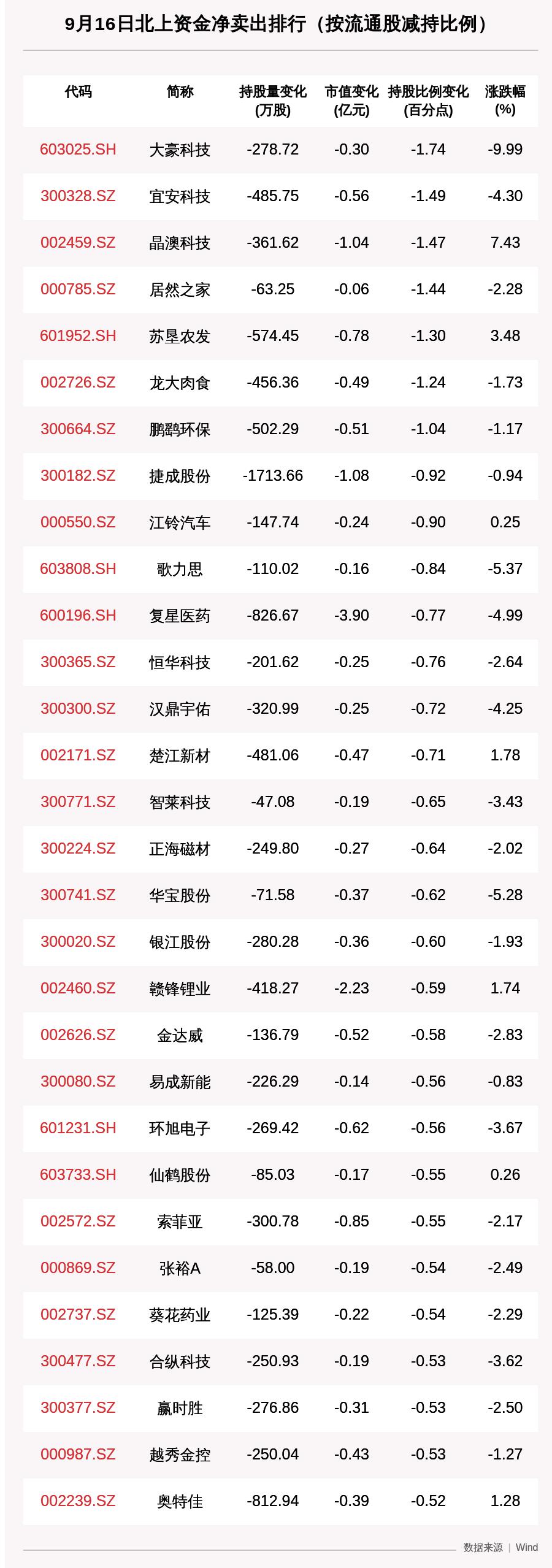 《【超越注册平台】北向资金动向曝光:9月16日这30只个股遭大甩卖(附名单)》