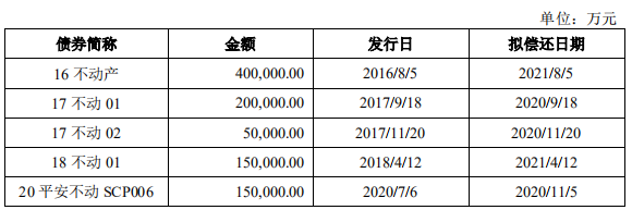 平安不动产100亿元短期公司债券在深交所提交注册-中国网地产