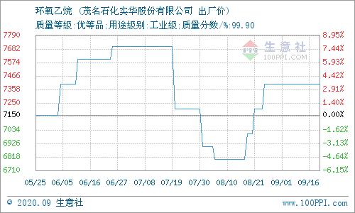 《【万和城代理官网】生意社:9月17日华南地区环氧乙烷价格平稳》