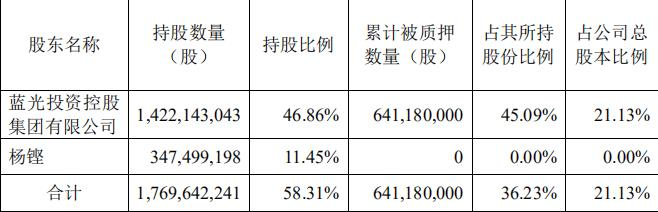 <a href=/gupiao/600466.html class=red>蓝光发展</a>:蓝光集团解除质押1.12亿股股份