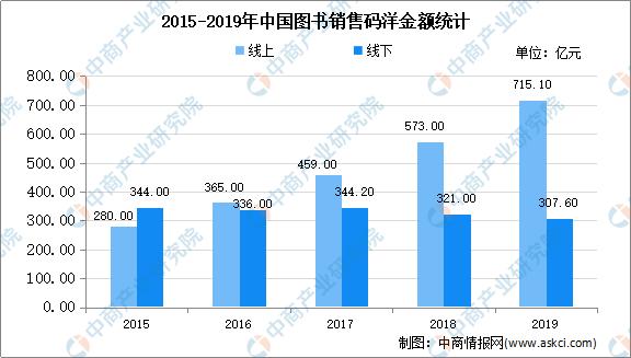 2020年中国图书市场现状及发展趋势预测分析