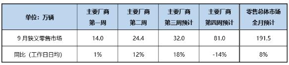 乘联会:9月车市持续回暖 预计零售销量同比增约8%