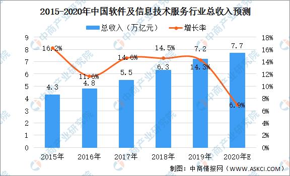 2020年中国软件及信息技术服务行业市场规模将达7.7万亿