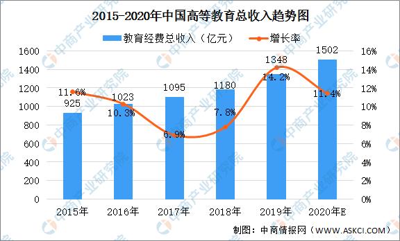 2020年中国民办高等教育行业市场前景及发展趋势预测分析