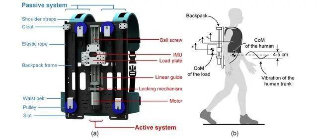 """华中科大教授发明""""电动背包"""" 可减少11%能量消耗"""