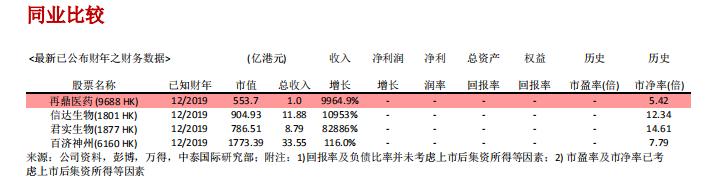 """再鼎医药-SB(09688.HK):给予""""中性""""评级"""