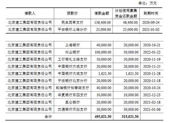 《【杏耀平台网站】北京建工:30亿元可续期公司债券票面利率确定为4.48%》