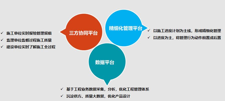 实地集团未来将实现工程管理全面数字化