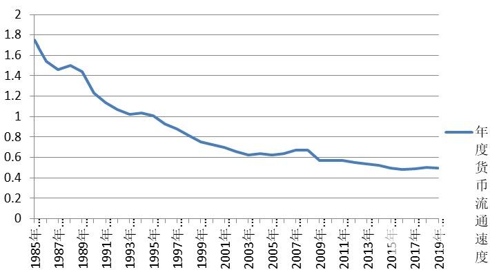 上半年我国货币流通速度降至24年来新低
