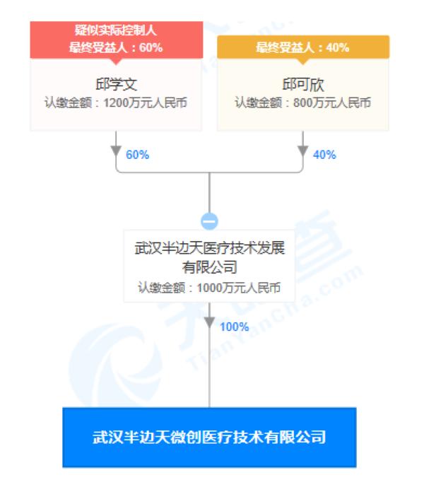 武汉半边天微创医疗技术有限公司股权穿透图(来源:天眼查)