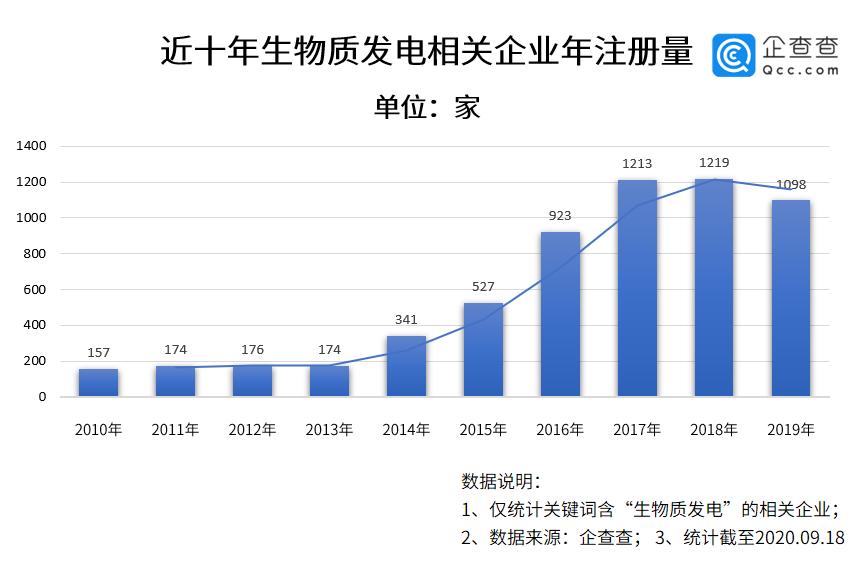 生物质发电新政来了!今年前8个月相关企业新增840家