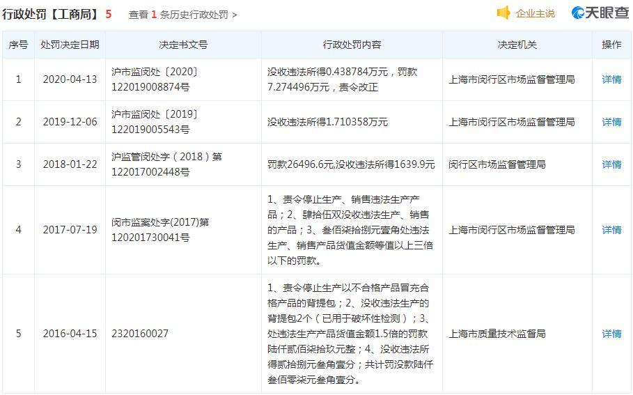 上海莘威召回16万辆踏板车 多次因质量违法被罚