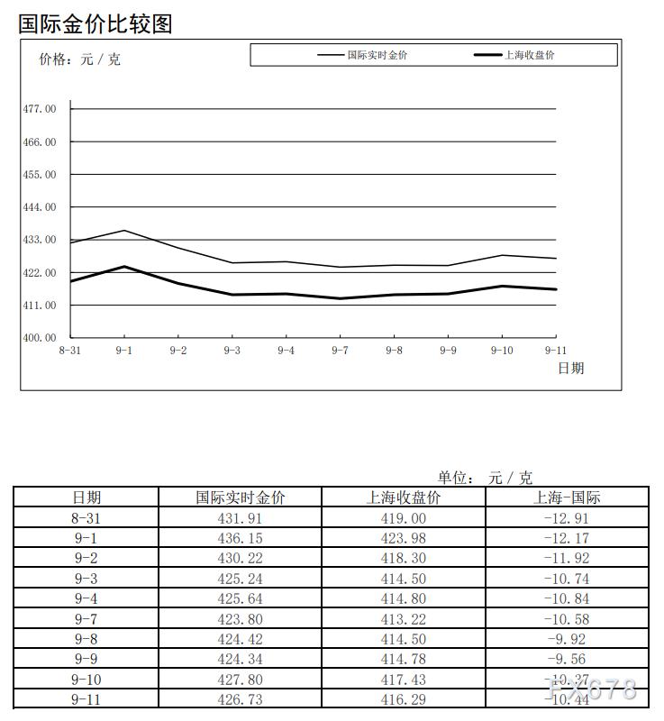 《【万和城平台招商】黄金白银连续三周交易量萎缩!白银交割比未来或跌至1%!上海黄金交易所第36期行情周报(9月7日-9月11日)》