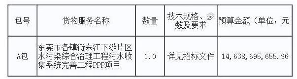 146亿项目10.27开战!东莞市各镇街东江下游片区水污染综合治理工程PPP项目招标