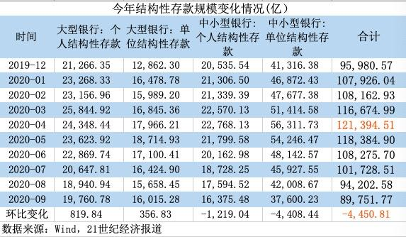 9月结构性存款余额再降4450亿 大型银行逆势反弹