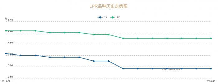LPR报价连续六个月不变 银行报价层级明晰化 民营银行最高