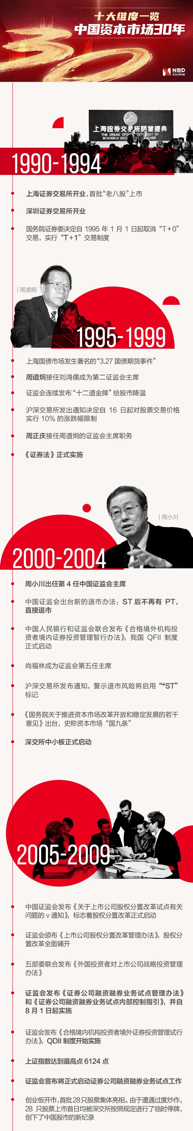 市值从28亿到81万亿不等。纵观中国资本市场30年