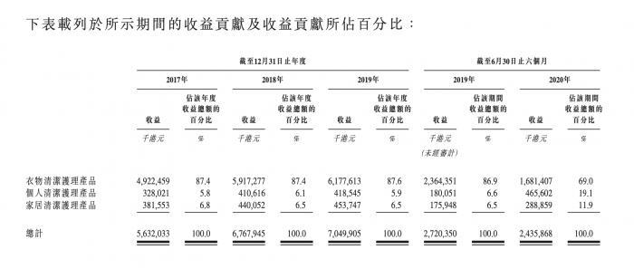 蓝月亮12月16日登陆港股:高淳10年重仓 浮盈20倍70倍 PE高估值引发争议