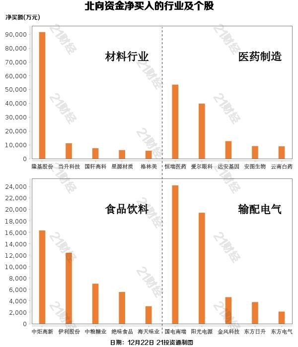 北行基金卖出35亿元增持光伏股,减持汽车股(附清单)
